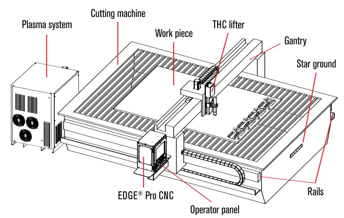 Bộ Điều Khiển CNC Edge Pro