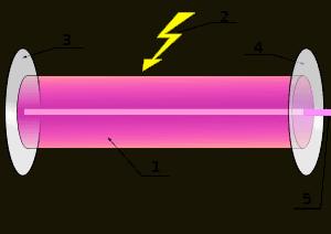 Tác hại của tia laser 1
