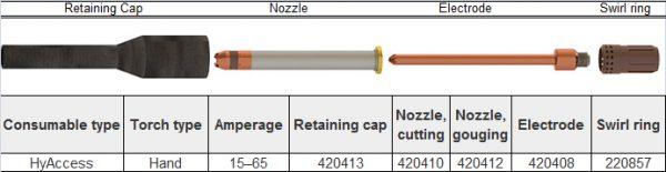 Bộ phụ kiện lắp đầu mỏ cắt plasma của máy Powermax 45XP | Hypertherm USA 3