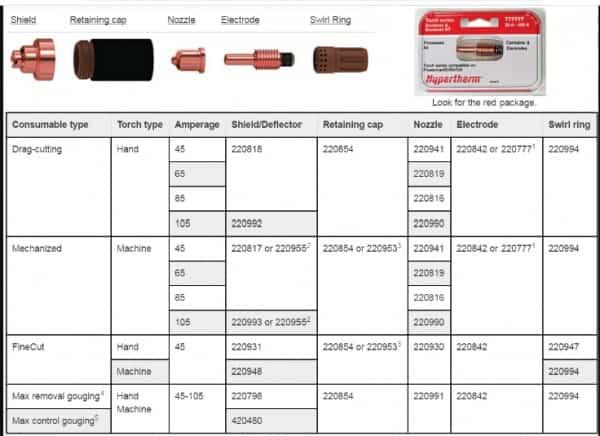Bộ phụ kiện lắp đầu mỏ cắt plasma của máy Powermax 105 | Hypertherm USA 1