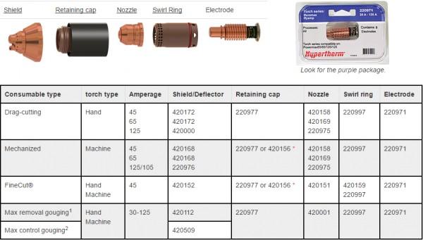 Bộ phụ kiện lắp đầu mỏ cắt plasma Powermax 125 | Hypertherm USA 1