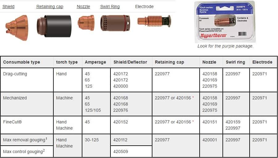 Bộ phụ kiện lắp đầu mỏ cắt plasma Powermax 125 | Hypertherm USA 2