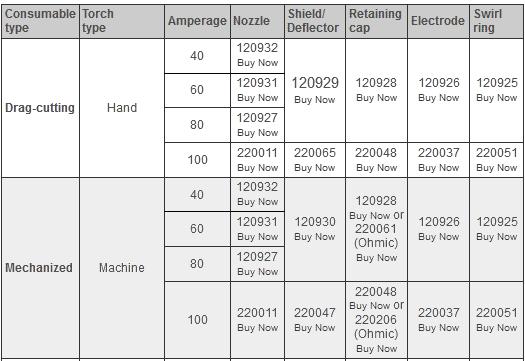 Bộ phụ kiện lắp đầu mỏ cắt plasma của máy Powermax 1650 | Hypertherm USA 1