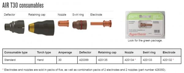 Bộ phụ kiện lắp đầu mỏ cắt plasma Powermax 30AIR | Hypertherm USA 1