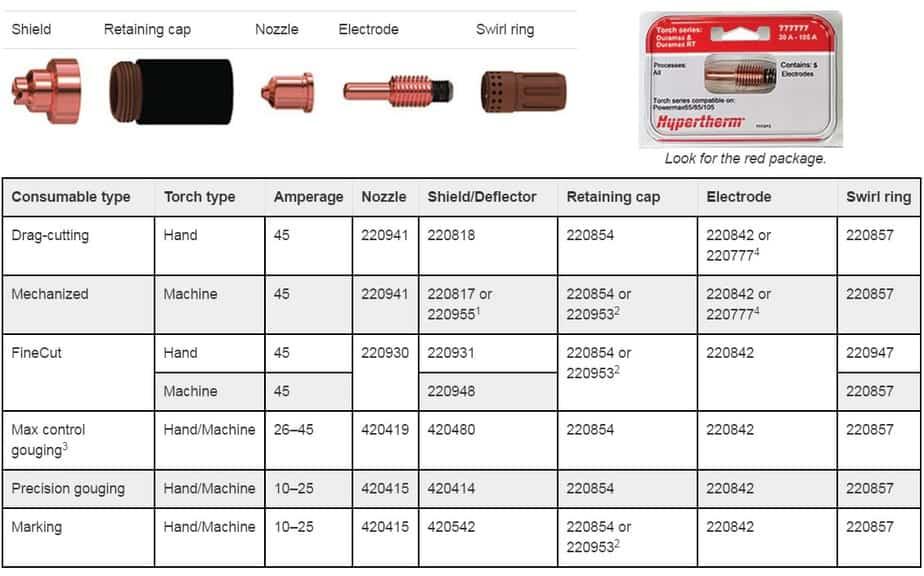 Bộ phụ kiện lắp đầu mỏ cắt plasma của máy Powermax 45XP | Hypertherm USA 9